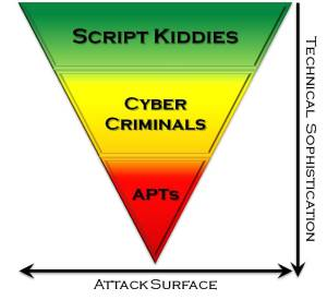 APT_Sophistication_Attack_Surface